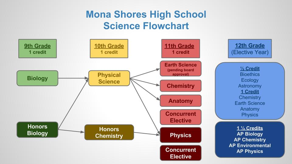Science Flow Chart Class of '18 (2)